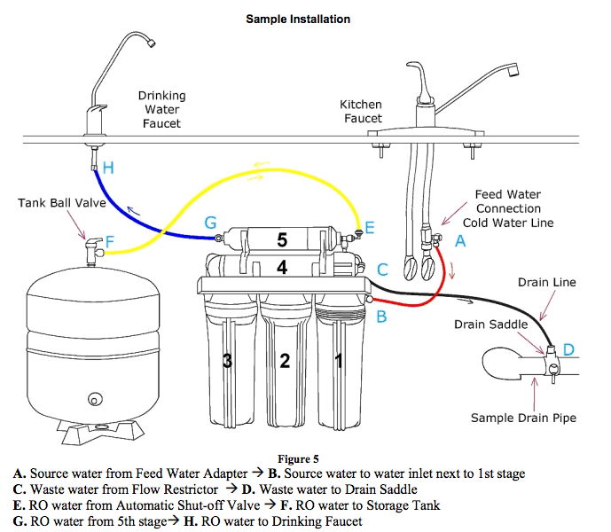 iSpring RCC7 Installation Flow