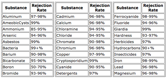 iSpring RCC7 Rejection Table 1