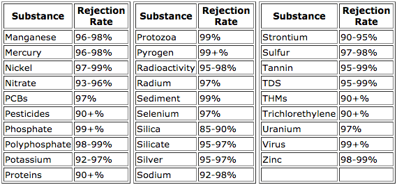 iSpring RCC7 Rejection Table 2