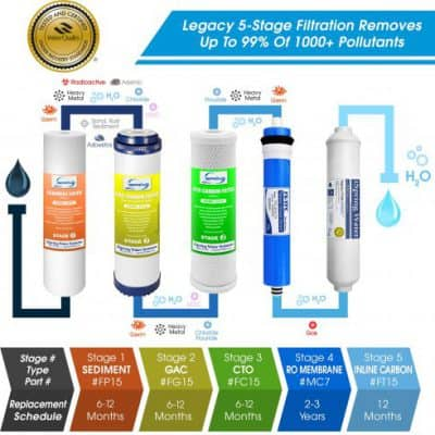 iSpring RCC7 Water Filter Stages