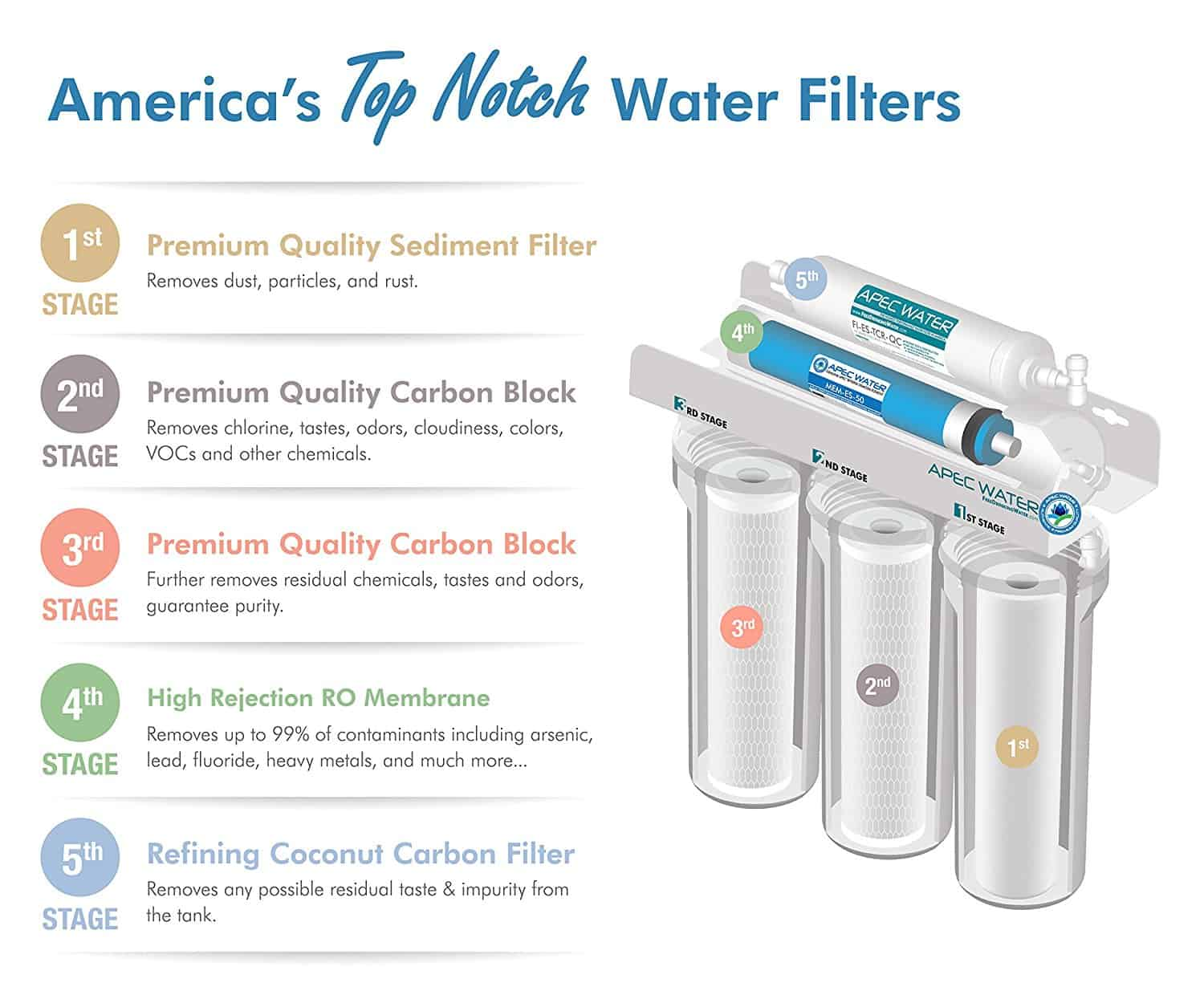 Apec Roes 50 Review World Of Water Filter