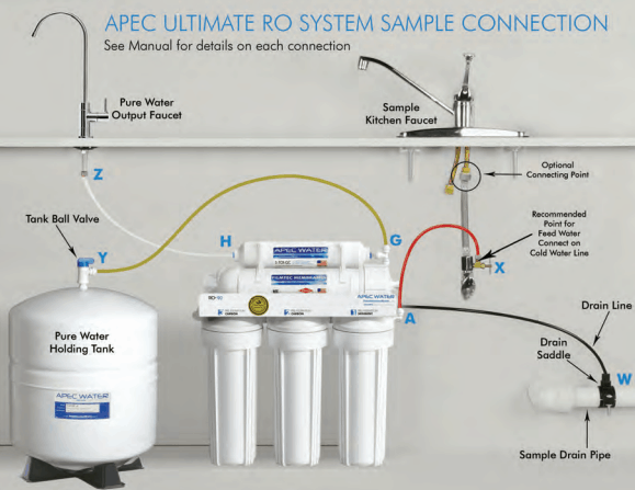 APEC Ultimate Installation Flow