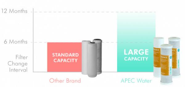 Apec ROES-50 Filter Lifespan
