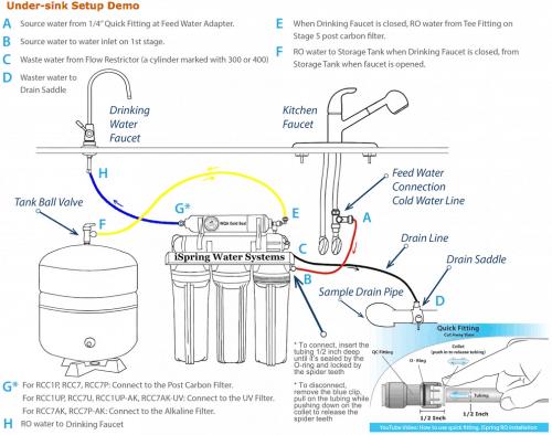 Ispring Rcc7ak Review Worldofwaterfilter