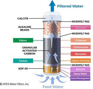 APEX MR-1050 Filter Cartridge