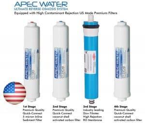APEC RO CTOP Filter Breakdown