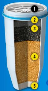 Zero Water Filter Breakdown