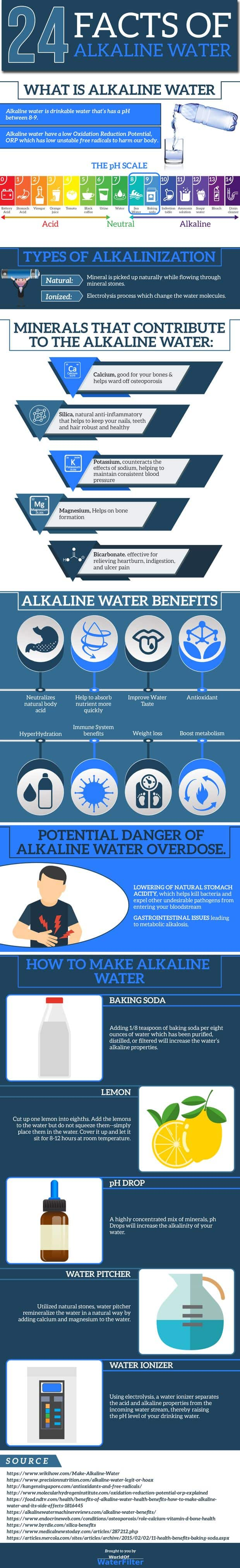 Alkaline Water Benefits and Risks