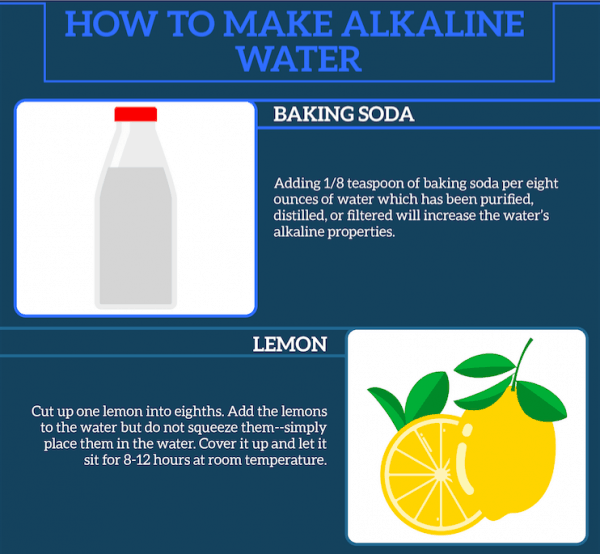Baking Soda and Lemon For Alkaline Water