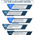 Minerals That Contribute To The Alkaline Water