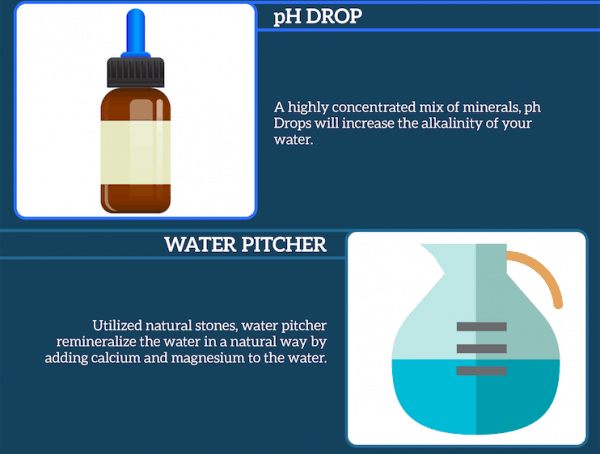 pH Drop and Water Pitcher For Alkaline Water