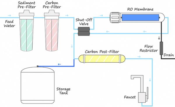 reverse osmosis system diagram